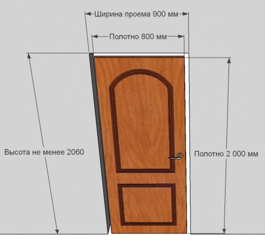 Размеры входных металлических дверей