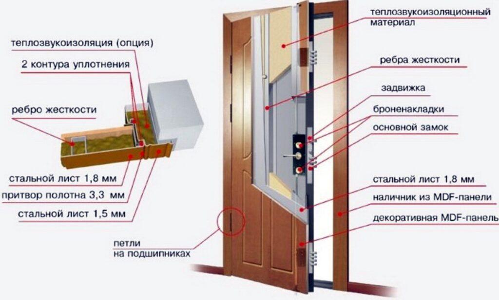 Особенности защитных дверей